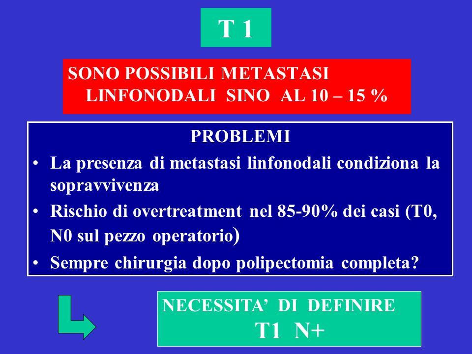 T 1 SONO POSSIBILI METASTASI LINFONODALI SINO AL 10 – 15 % PROBLEMI La presenza di metastasi linfonodali condiziona la sopravvivenza Rischio di overtreatment nel 85-90% dei casi (T0, N0 sul pezzo operatorio ) Sempre chirurgia dopo polipectomia completa.
