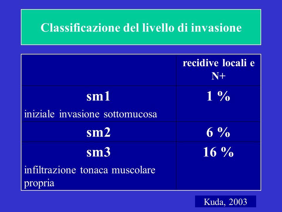 Classificazione del livello di invasione recidive locali e N+ sm1 iniziale invasione sottomucosa 1 % sm26 % sm3 infiltrazione tonaca muscolare propria 16 % Kuda, 2003