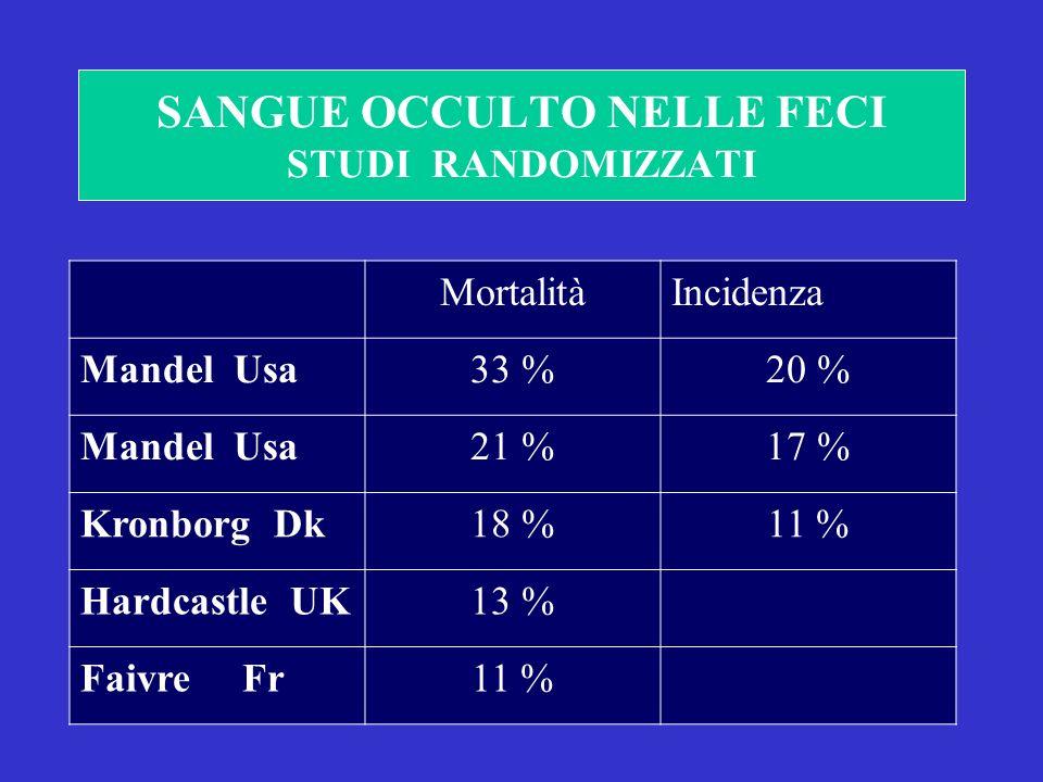 SANGUE OCCULTO NELLE FECI STUDI RANDOMIZZATI MortalitàIncidenza Mandel Usa33 %20 % Mandel Usa21 %17 % Kronborg Dk18 %11 % Hardcastle UK13 % Faivre Fr11 %