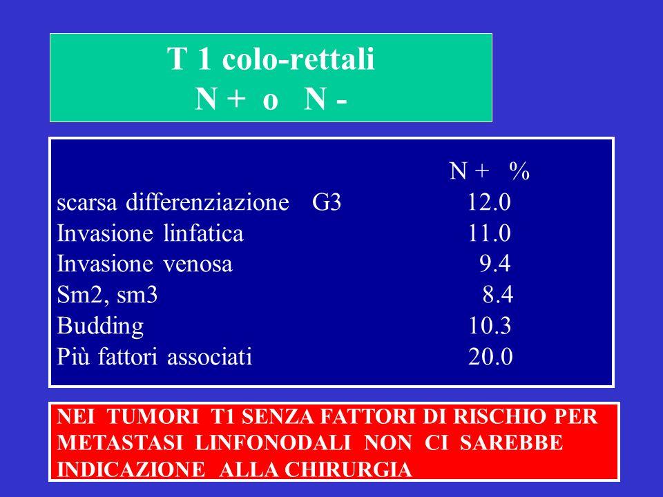 T 1 colo-rettali N + o N - N + % scarsa differenziazione G3 12.0 Invasione linfatica 11.0 Invasione venosa 9.4 Sm2, sm3 8.4 Budding 10.3 Più fattori associati 20.0 NEI TUMORI T1 SENZA FATTORI DI RISCHIO PER METASTASI LINFONODALI NON CI SAREBBE INDICAZIONE ALLA CHIRURGIA