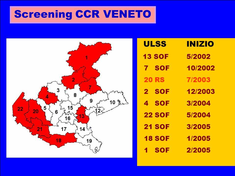 Screening CCR VENETO ULSS INIZIO 13 SOF5/2002 7 SOF 10/2002 20 RS7/2003 2 SOF 12/2003 4 SOF 3/2004 22 SOF 5/2004 21 SOF 3/2005 18 SOF 1/2005 1 SOF 2/2005