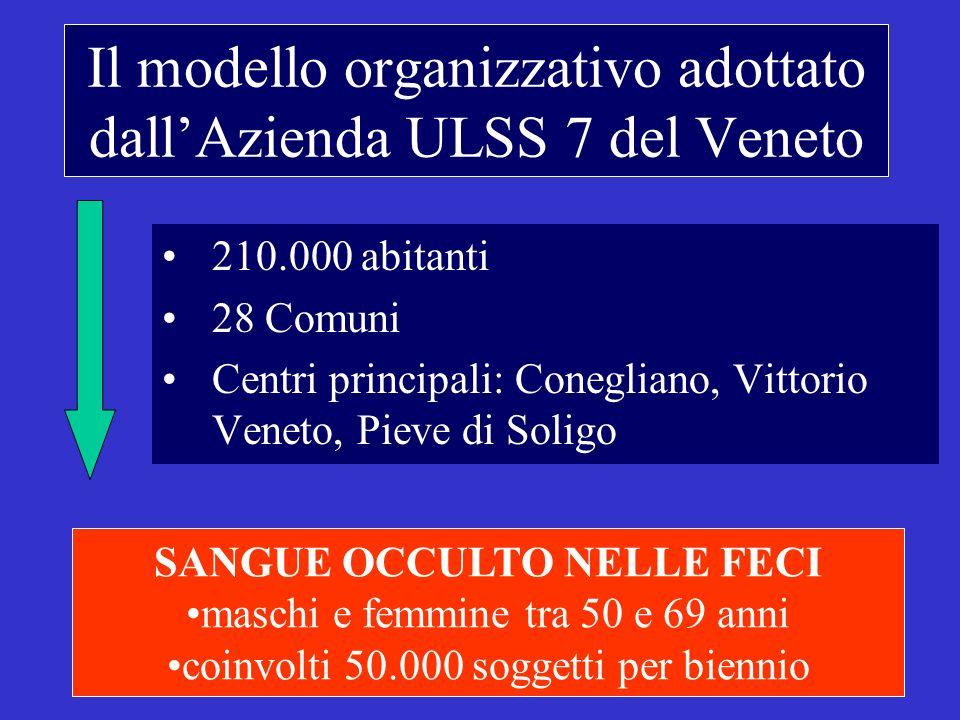 Il modello organizzativo adottato dallAzienda ULSS 7 del Veneto 210.000 abitanti 28 Comuni Centri principali: Conegliano, Vittorio Veneto, Pieve di Soligo SANGUE OCCULTO NELLE FECI maschi e femmine tra 50 e 69 anni coinvolti 50.000 soggetti per biennio