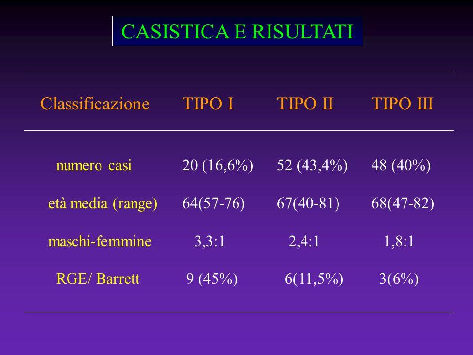 CASISTICA E RISULTATI ClassificazioneTIPO ITIPO IITIPO III numero casi 20 (16,6%) 52 (43,4%) 48 (40%) età media (range)64(57-76)67(40-81)68(47-82) mas