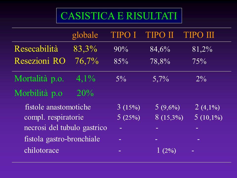 CASISTICA E RISULTATI Resecabilità 83,3% 90% 84,6% 81,2% Resezioni RO 76,7% 85% 78,8% 75% Mortalità p.o. 4,1% 5% 5,7% 2% Morbilità p.o 20% fistole ana