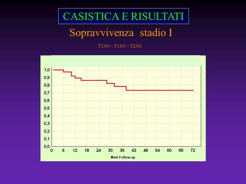 CASISTICA E RISULTATI Sopravvivenza stadio I T1N0 – T1N1 – T2N0