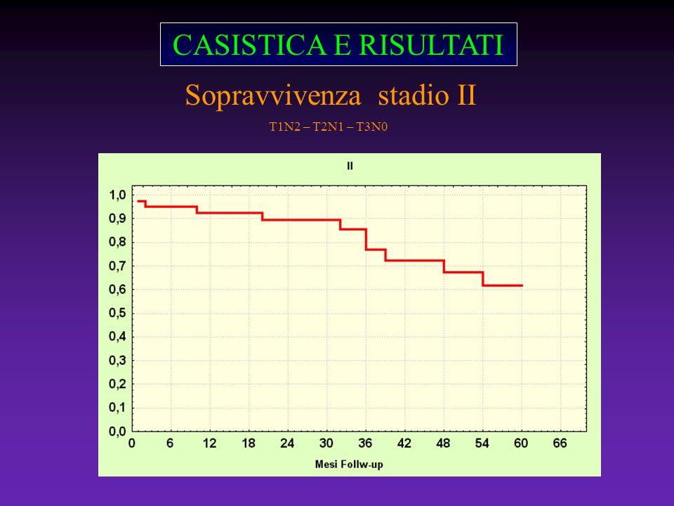 CASISTICA E RISULTATI Sopravvivenza stadio II T1N2 – T2N1 – T3N0