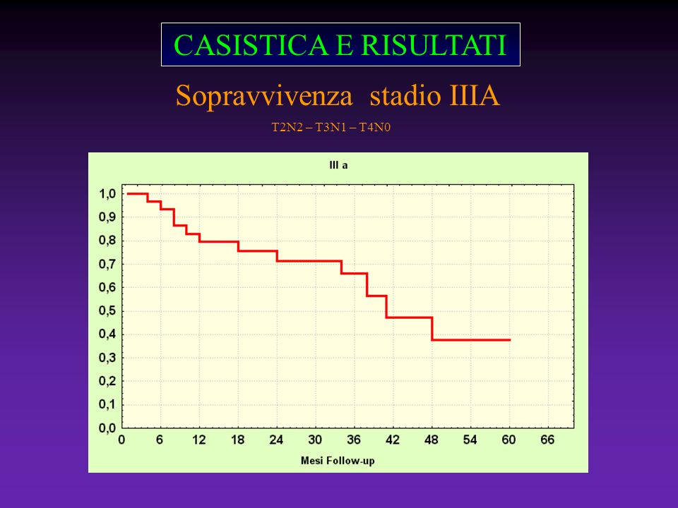 CASISTICA E RISULTATI Sopravvivenza stadio IIIA T2N2 – T3N1 – T4N0