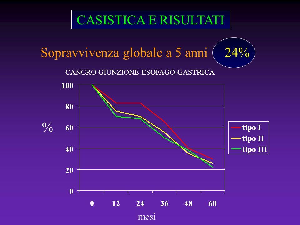 CASISTICA E RISULTATI Sopravvivenza globale a 5 anni 24% mesi % CANCRO GIUNZIONE ESOFAGO-GASTRICA