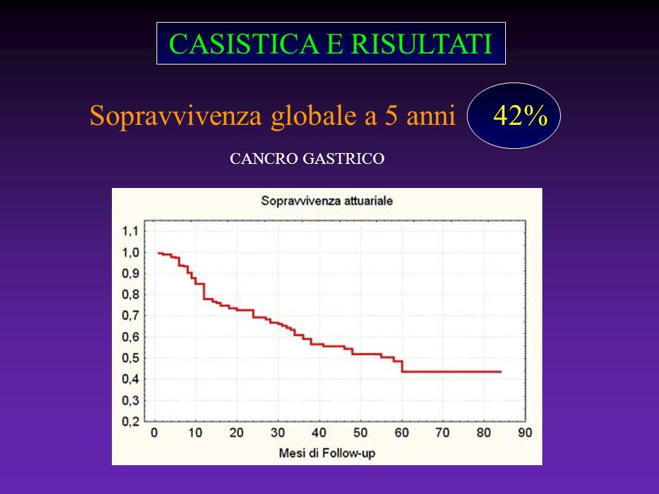 CASISTICA E RISULTATI Sopravvivenza globale a 5 anni 42% CANCRO GASTRICO
