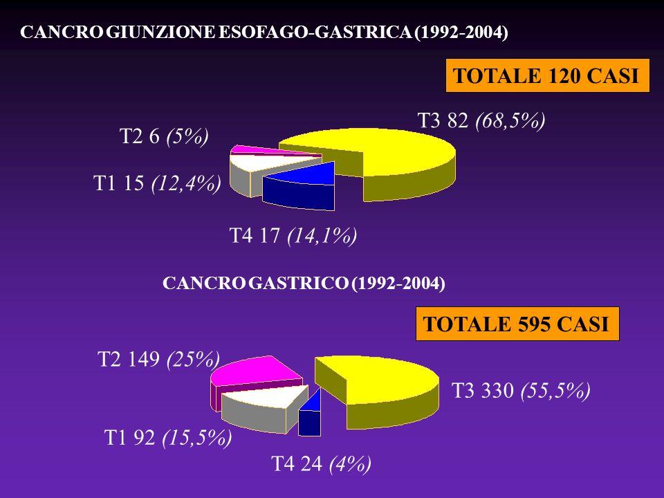 T2 149 (25%) T1 92 (15,5%) T4 24 (4%) T3 330 (55,5%) CANCRO GASTRICO (1992-2004) TOTALE 595 CASI T3 82 (68,5%) T2 6 (5%) T1 15 (12,4%) T4 17 (14,1%) T