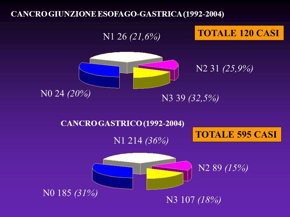 TOTALE 120 CASI CANCRO GASTRICO (1992-2004) TOTALE 595 CASI N0 185 (31%) N1 214 (36%) N2 89 (15%) N3 107 (18%) N0 24 (20%) N1 26 (21,6%) N2 31 (25,9%)
