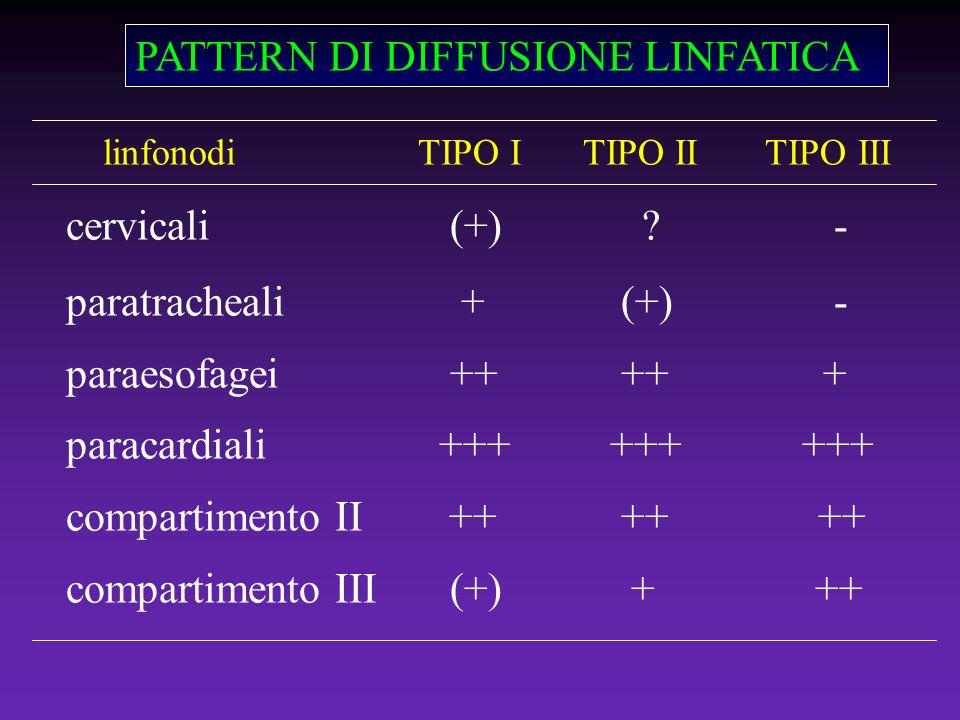 PATTERN DI DIFFUSIONE LINFATICA linfonodi TIPO I TIPO II TIPO III cervicali(+)?- paratracheali + (+)- paraesofagei++ ++ + paracardiali +++ +++ +++ com