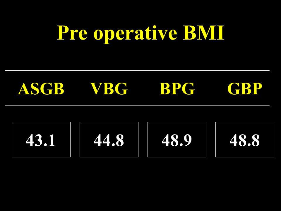Pre operative BMI ASGBVBGBPGGBP 43.144.848.948.8