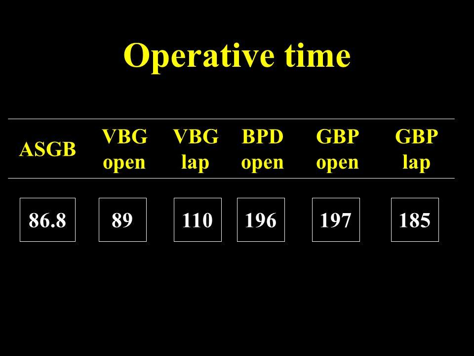 Operative time ASGB VBG open 86.889 VBG lap BPD open GBP open GBP lap 110196197185