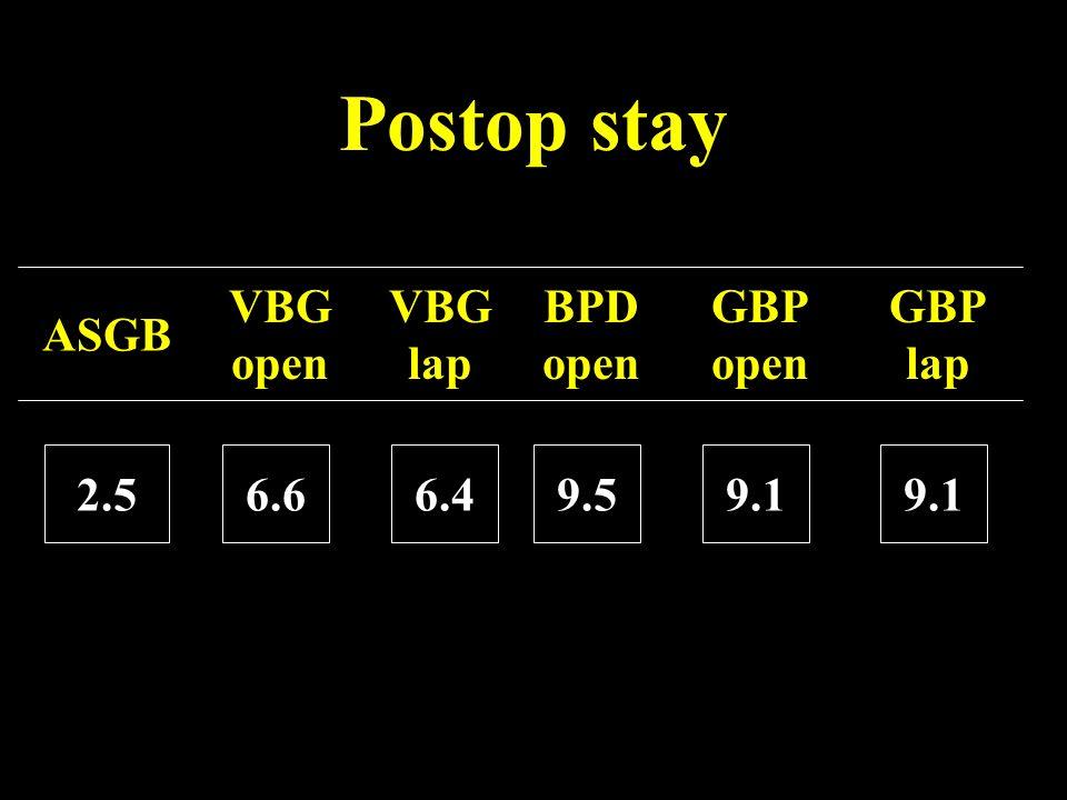 Postop stay ASGB VBG open 2.56.6 VBG lap BPD open GBP open GBP lap 6.49.59.1