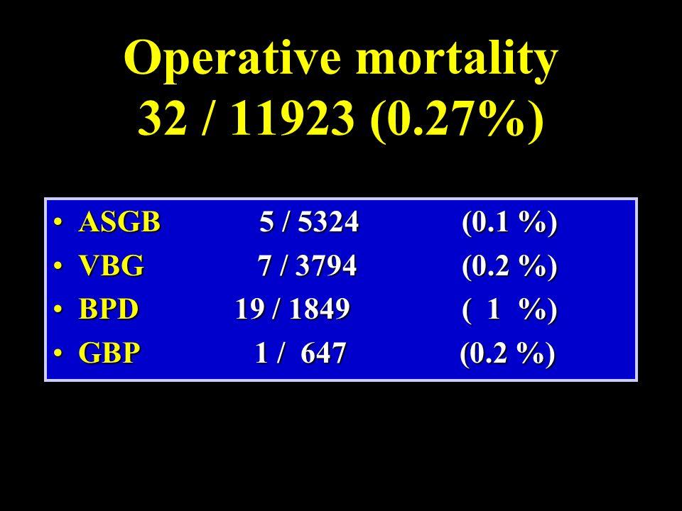 Operative mortality 32 / 11923 (0.27%) ASGB 5 / 5324(0.1 %)ASGB 5 / 5324(0.1 %) VBG7 / 3794 (0.2 %)VBG7 / 3794 (0.2 %) BPD 19 / 1849( 1 %)BPD 19 / 184