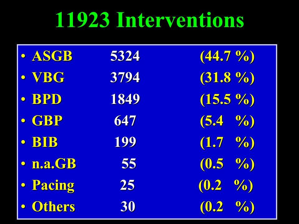 11923 Interventions ASGB 5324(44.7 %)ASGB 5324(44.7 %) VBG3794 (31.8 %)VBG3794 (31.8 %) BPD1849(15.5 %)BPD1849(15.5 %) GBP 647(5.4 %)GBP 647(5.4 %) BI