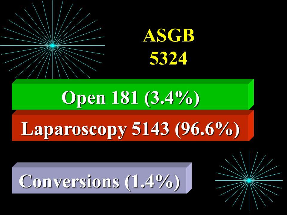 Laparoscopy 5143 (96.6%) ASGB 5324 Open 181 (3.4%) Conversions (1.4%)