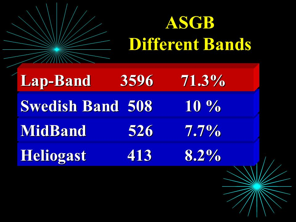 Heliogast 413 8.2% MidBand 526 7.7% Swedish Band 508 10 % ASGB Different Bands Lap-Band 3596 71.3%