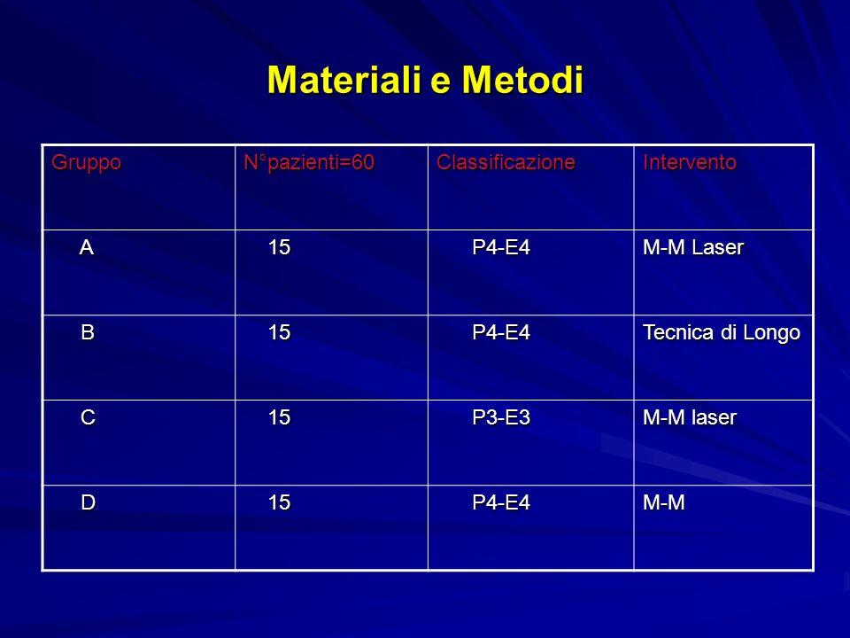 Materiali e Metodi Indagini strumentali pre-operatorie Manometria Ano-rettale Manometria Ano-rettale Rettosigmoidoscopia Rettosigmoidoscopia