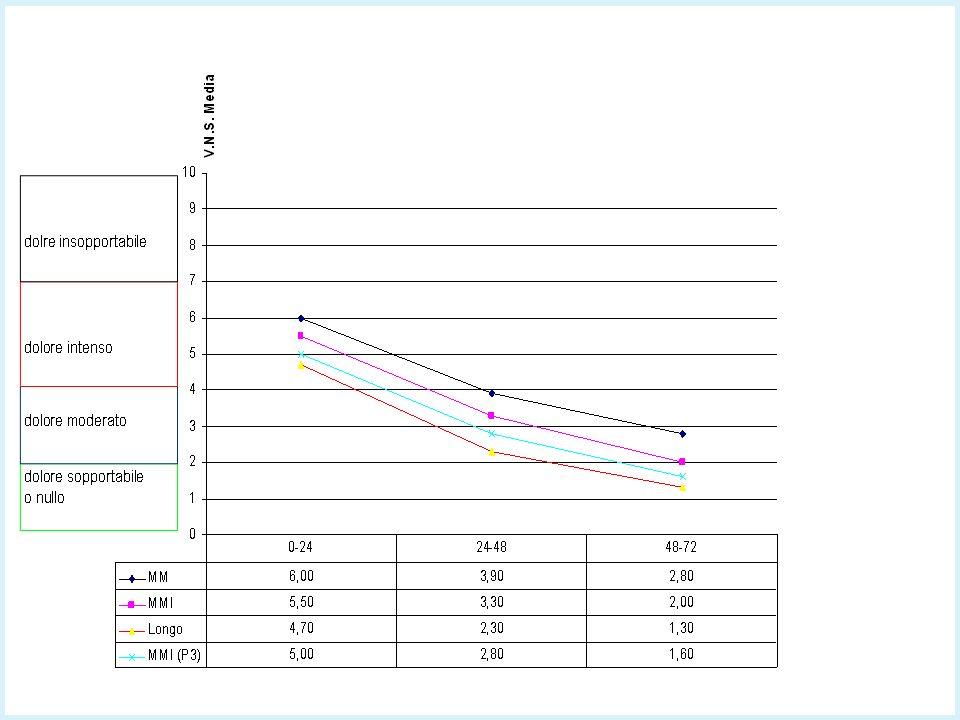 Risultati Complicanze Chirurgiche Precoci Risultati Complicanze Chirurgiche Precoci M-M M-M laser Longo M-M laser totale (P3E3) % SANGUINAMENTO 10103,4 RITENZIONE URIN.