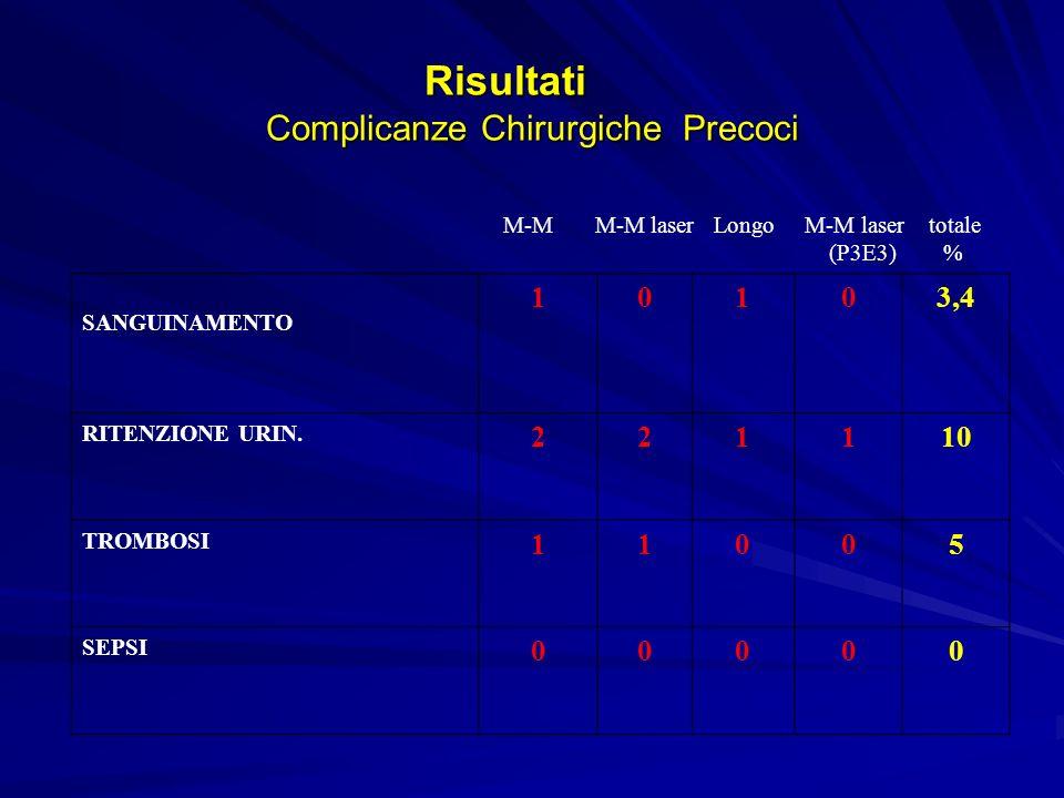 Risultati Complicanze Chirurgiche Tardive M-M laser M-M; M-M Longo totale (E3-P3) laser % SANGUINAMENTO OCCASIONALE 1 4 3 115 URGENZA DEFECATORIA 0 0 0 11,7 DOLORE PERSISTENTE 1 3 2 111,7 RAGADI 0 1 0 01,7 SOILING 1 4 3 013,3 STENOSI 0 0 0 00 RECIDIVE 0 0 0 11,7 INCONTINENZA GAS 0 0 0 00 INCONTINENZA FECI 0 0 0 00