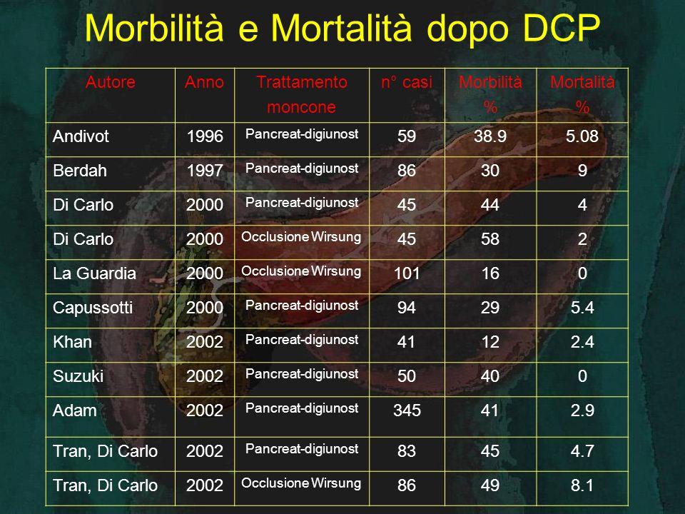 TOTALE INTERVENTI RESETTIVI PANCREATICI: 99 CASISTICA PERSONALE 1999-2005 S.O.D.