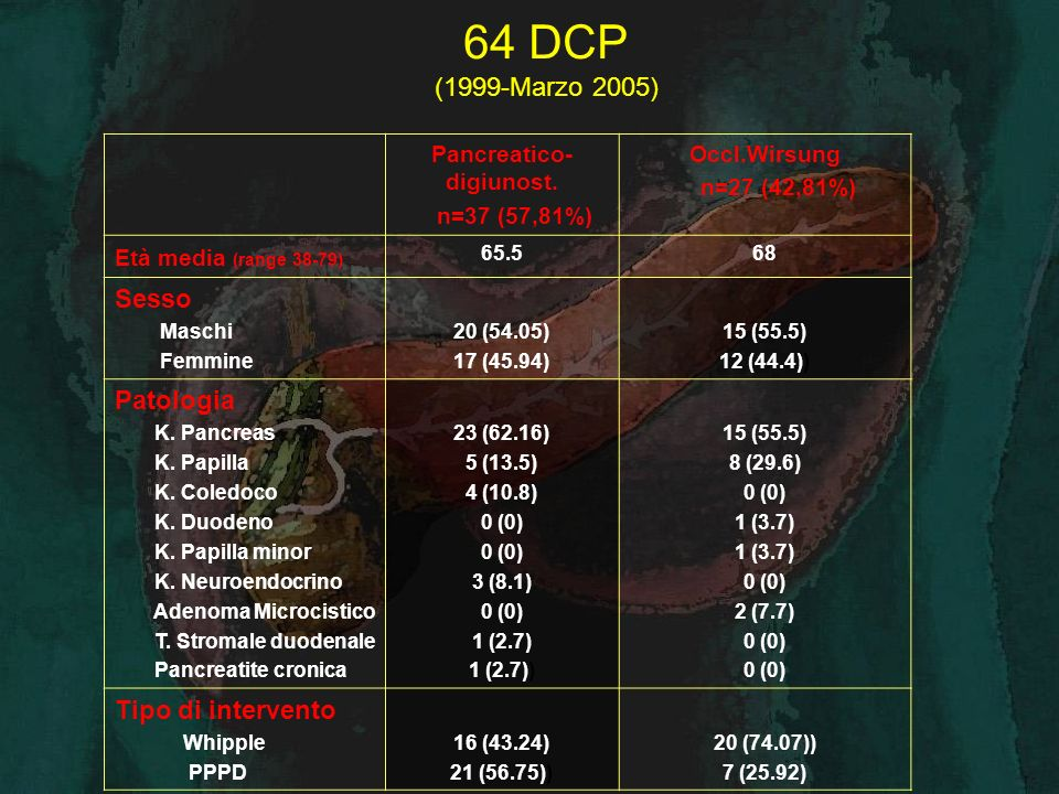 Dati operatori e degenza ospedaliera Pancreatico- digiunost.
