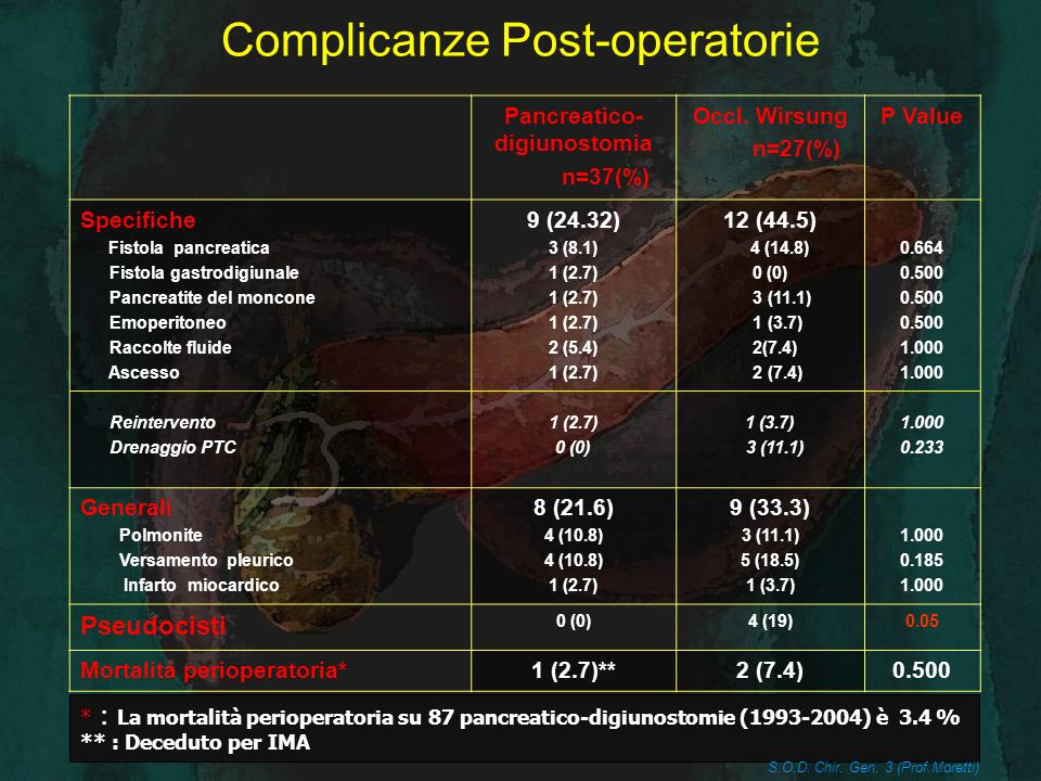 Complicanze Post-operatorie Pancreatico- digiunostomia n=37(%) Occl. Wirsung n=27(%) P Value Specifiche Fistola pancreatica Fistola gastrodigiunale Pa