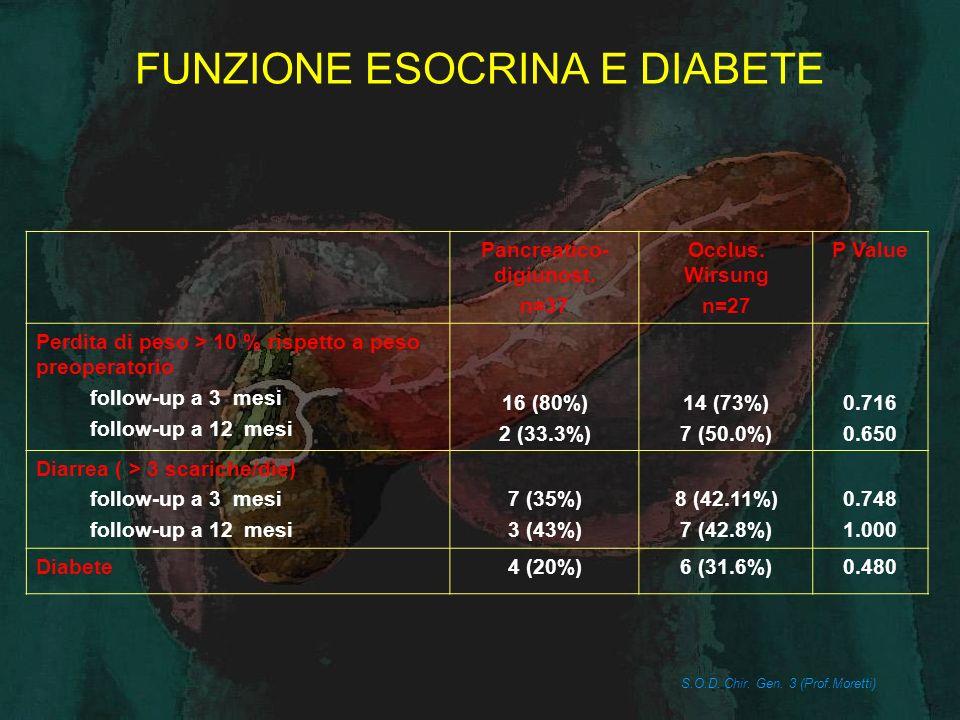 OCCLUSIONE DEL DOTTO PANCREATICO Cianacrilato VS Prolamina alcolica Cianacrilato n = 19 Prolamina n = 8 P Value Sesso maschi femmine 11 (57.9%) 8 (42.1%) 4 (50%) 0.314 Età media 6769 Degenza ospedaliera(gg) Media Range 17 (12.5-21.3) 19.7 (14.2-25.2) 0.214 Fistola pancreatica 0 (0)4 (50%)0.005 Raccolte fluide 1 (5.2%)0 (0)0.682 Mortalità perioperatoria 1 (5.2%)1 (12.5%)0.545 Pseudocisti pancreatiche 2 (10.5%)2 (25%)0.378 S.O.D.