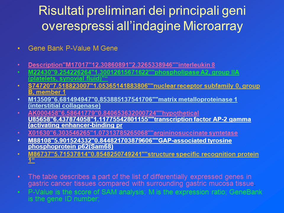 Risultati preliminari dei principali geni overespressi allindagine Microarray Gene Bank P-Value M Gene Description M17017 12.30860891 2.3265338946 interleukin 8 M22430 9.254226264 1.30012615671622 phospholipase A2, group IIA (platelets, synovial fluid) S74720 7.518823007 1.05365141883806 nuclear receptor subfamily 0, group B, member 1 M13509 6.681494947 0.853885137541706 matrix metalloproteinase 1 (interstitial collagenase) AK000458 6.58641779 0.840653632000724 hypothetical U85658 6.437874058 1.11775542801155 transcription factor AP-2 gamma (activating enhancer-binding pr X01630 6.303546265 1.07313785265068 argininosuccinate syntetase M88108 5.901524332 0.844821703879606 GAP-associated tyrosine phosphoprotein p62(Sam68) M86737 5.71537814 0.8548250749241 structure specific recognition protein 1 The table describes a part of the list of differentially expressed genes in gastric cancer tissues compared with surrounding gastric mucosa tissue.