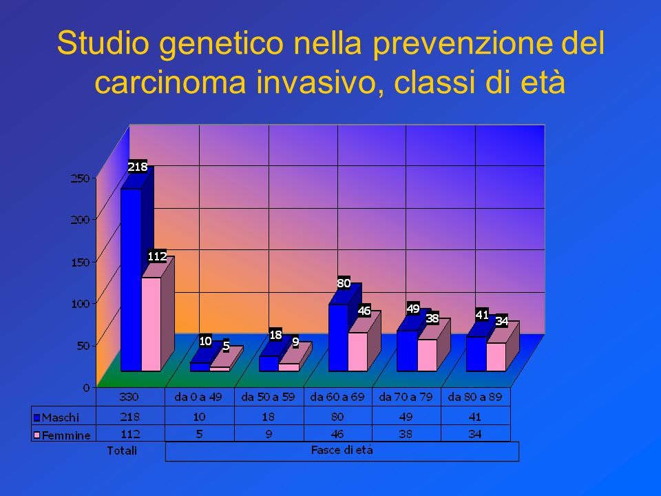 Studio genetico nella prevenzione del carcinoma invasivo, classi di età