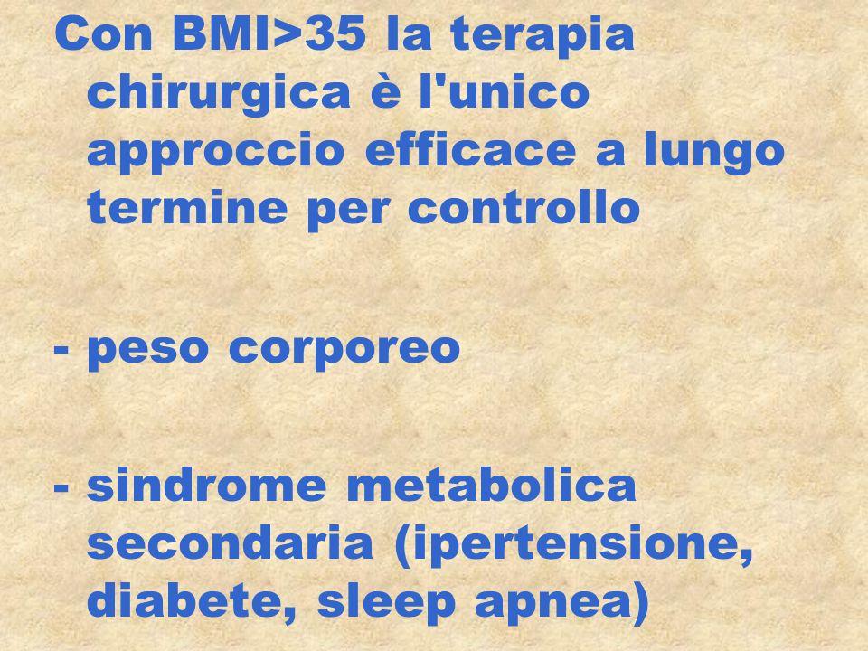 Con BMI>35 la terapia chirurgica è l'unico approccio efficace a lungo termine per controllo -peso corporeo -sindrome metabolica secondaria (ipertensio