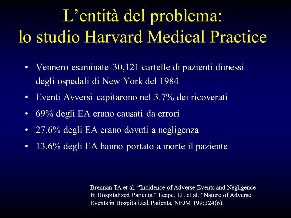 Lentità del problema: lo studio Harvard Medical Practice Vennero esaminate 30,121 cartelle di pazienti dimessi degli ospedali di New York del 1984 Eventi Avversi capitarono nel 3.7% dei ricoverati 69% degli EA erano causati da errori 27.6% degli EA erano dovuti a negligenza 13.6% degli EA hanno portato a morte il paziente Brennan TA et al.
