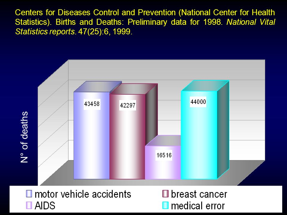 Centers for Diseases Control and Prevention (National Center for Health Statistics). Births and Deaths: Preliminary data for 1998. National Vital Stat