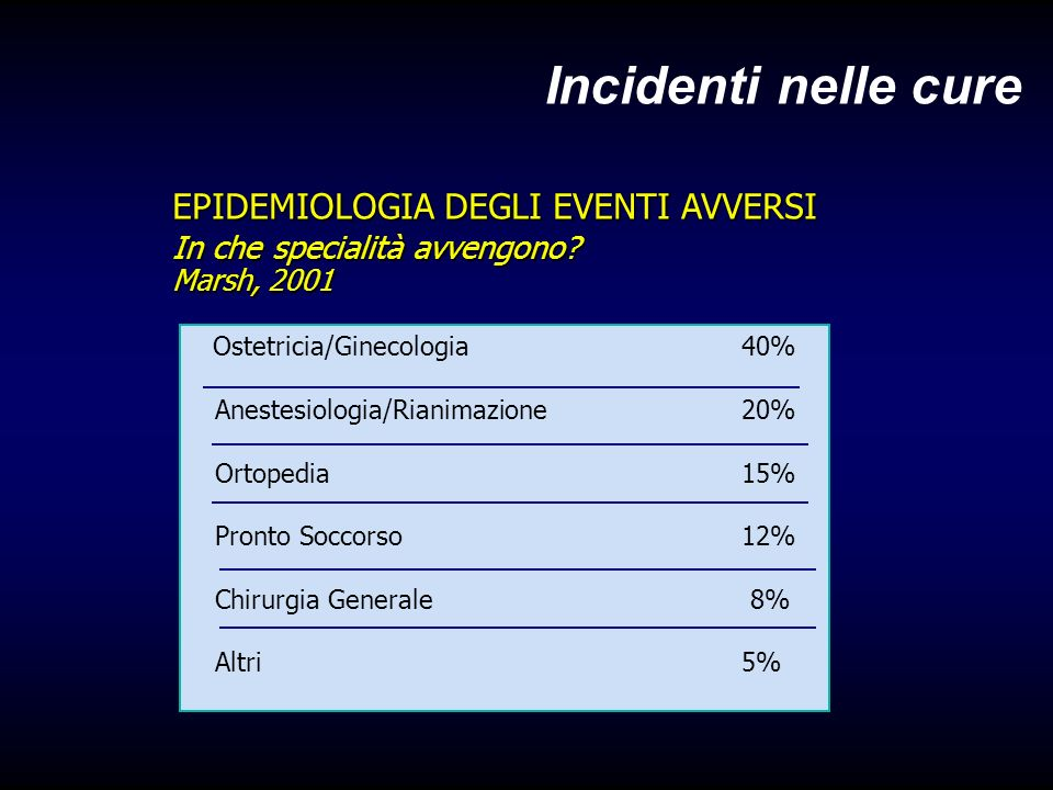 Incidenti nelle cure Ostetricia/Ginecologia 40% Anestesiologia/Rianimazione 20% Ortopedia 15% Pronto Soccorso 12% Chirurgia Generale 8% Altri 5% EPIDEMIOLOGIA DEGLI EVENTI AVVERSI In che specialità avvengono.