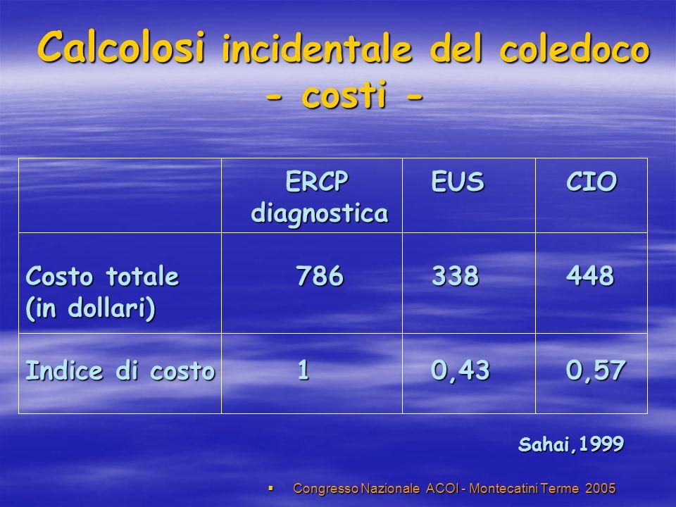 Calcolosi incidentale del coledoco - costi - Congresso Nazionale ACOI - Montecatini Terme 2005 Congresso Nazionale ACOI - Montecatini Terme 2005 ERCP EUSCIO ERCP EUSCIO diagnostica diagnostica Costo totale786338448 (in dollari) Indice di costo 10,430,57 Sahai,1999 Sahai,1999
