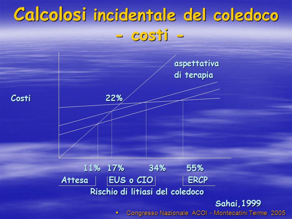 Calcolosi incidentale del coledoco - costi - Congresso Nazionale ACOI - Montecatini Terme 2005 Congresso Nazionale ACOI - Montecatini Terme 2005 aspettativa aspettativa di terapia di terapia Costi 22% 11% 17% 34% 55% 11% 17% 34% 55% Attesa EUS o CIO ERCP Attesa EUS o CIO ERCP Rischio di litiasi del coledoco Rischio di litiasi del coledocoSahai,1999