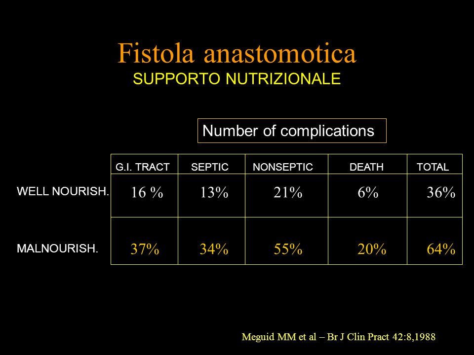 Fistola anastomotica SUPPORTO NUTRIZIONALE G.I.TRACT SEPTIC NONSEPTIC DEATH TOTAL WELL NOURISH.
