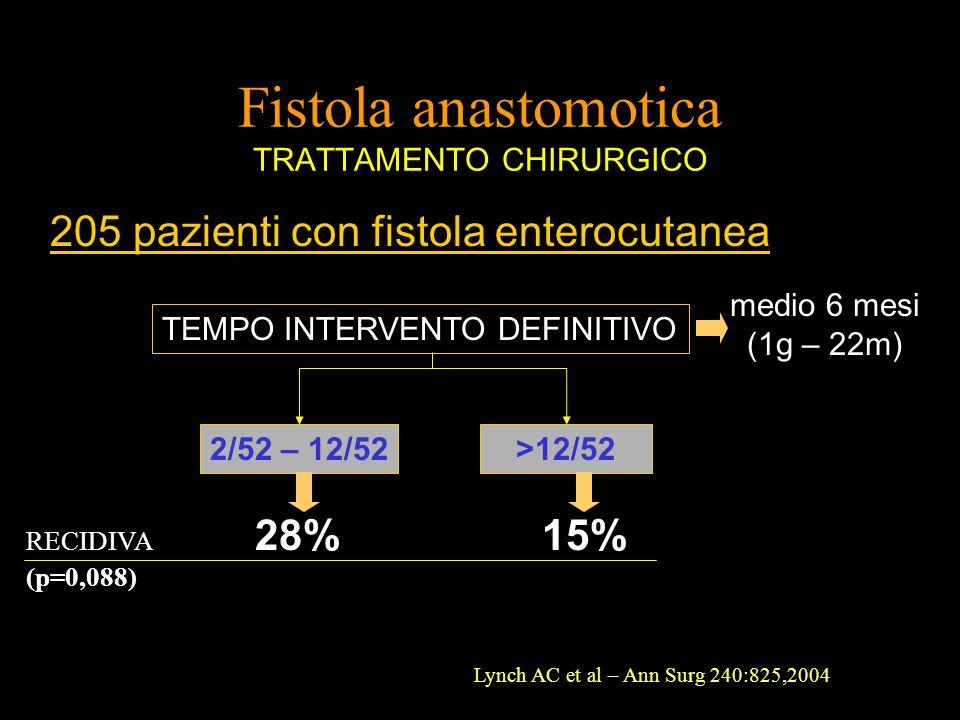Fistola anastomotica TRATTAMENTO CHIRURGICO 205 pazienti con fistola enterocutanea TEMPO INTERVENTO DEFINITIVO medio 6 mesi (1g – 22m) 2/52 – 12/52 >1