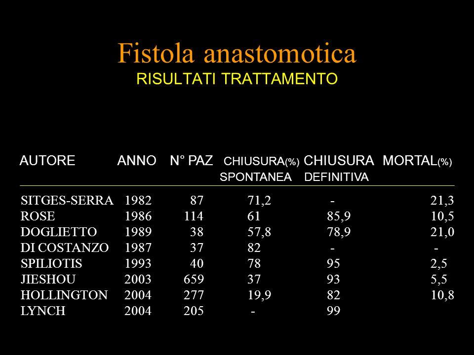Fistola anastomotica RISULTATI TRATTAMENTO AUTORE ANNO N° PAZ CHIUSURA (%) CHIUSURA MORTAL (%) SPONTANEA DEFINITIVA SITGES-SERRA1982 8771,2 -21,3 ROSE