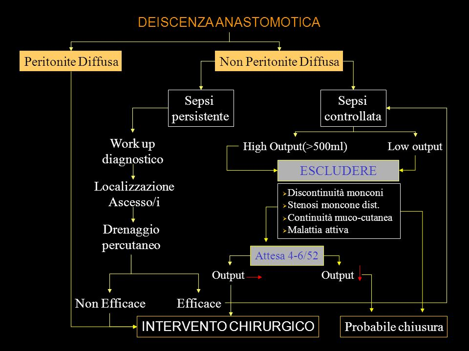 DEISCENZA ANASTOMOTICA Peritonite Diffusa INTERVENTO CHIRURGICO Non Peritonite Diffusa Sepsi persistente Sepsi controllata Work up diagnostico Localizzazione Ascesso/i Drenaggio percutaneo EfficaceNon Efficace High Output(>500ml) ESCLUDERE Discontinuità monconi Stenosi moncone dist.