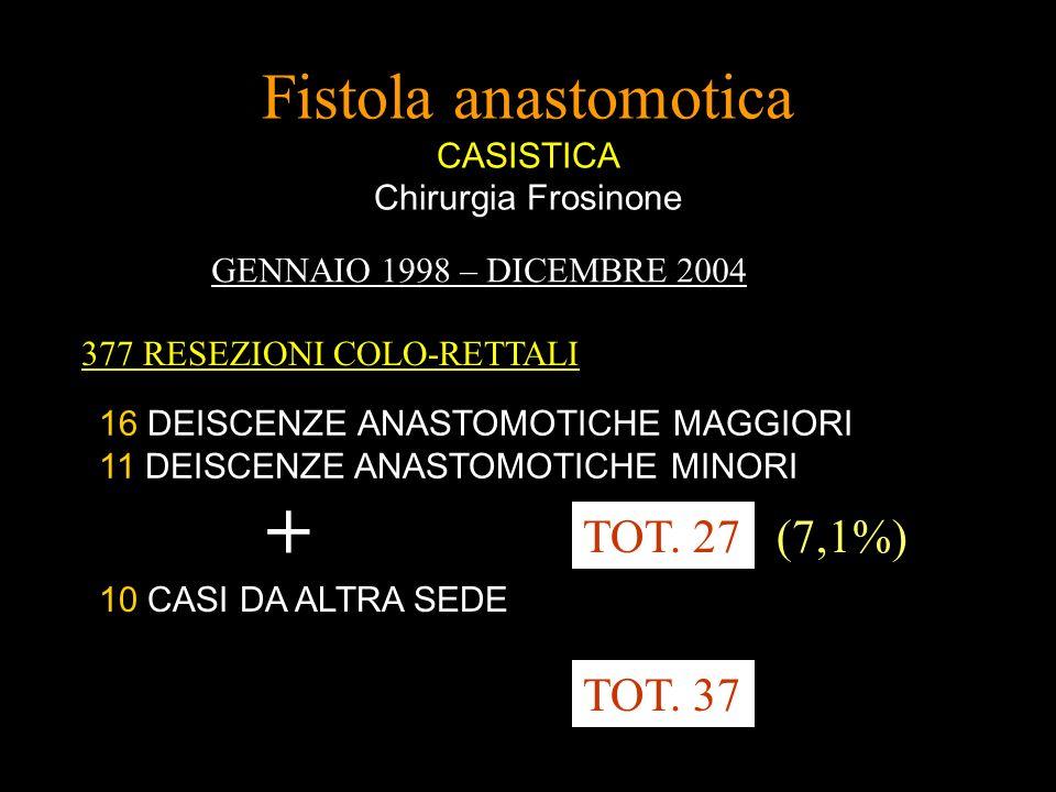 Fistola anastomotica CASISTICA Chirurgia Frosinone GENNAIO 1998 – DICEMBRE 2004 377 RESEZIONI COLO-RETTALI 16 DEISCENZE ANASTOMOTICHE MAGGIORI 11 DEIS