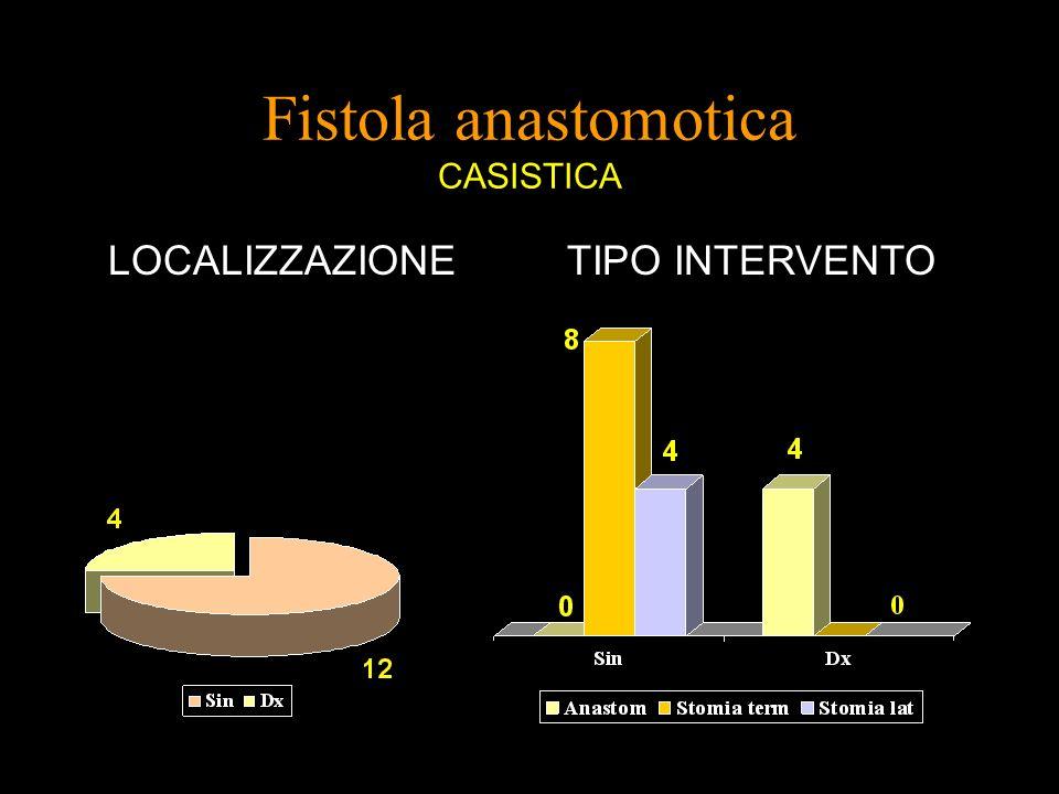 LOCALIZZAZIONETIPO INTERVENTO Fistola anastomotica CASISTICA