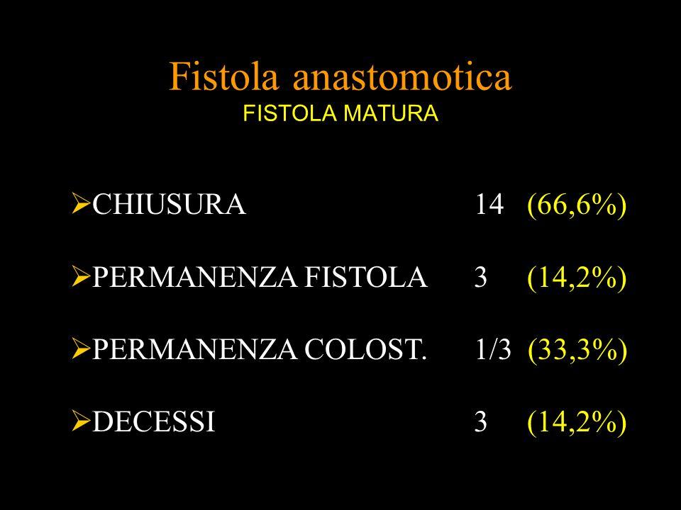 Fistola anastomotica FISTOLA MATURA CHIUSURA 14 (66,6%) PERMANENZA FISTOLA 3 (14,2%) PERMANENZA COLOST. 1/3 (33,3%) DECESSI 3 (14,2%)