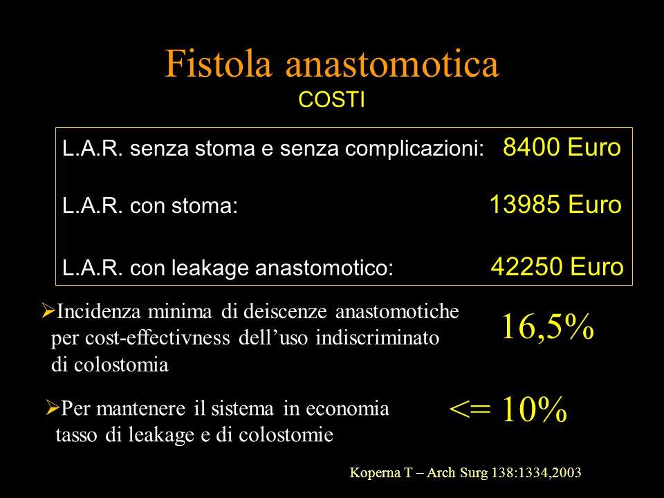 Fistola anastomotica COSTI L.A.R. senza stoma e senza complicazioni: 8400 Euro L.A.R. con stoma: 13985 Euro L.A.R. con leakage anastomotico: 42250 Eur