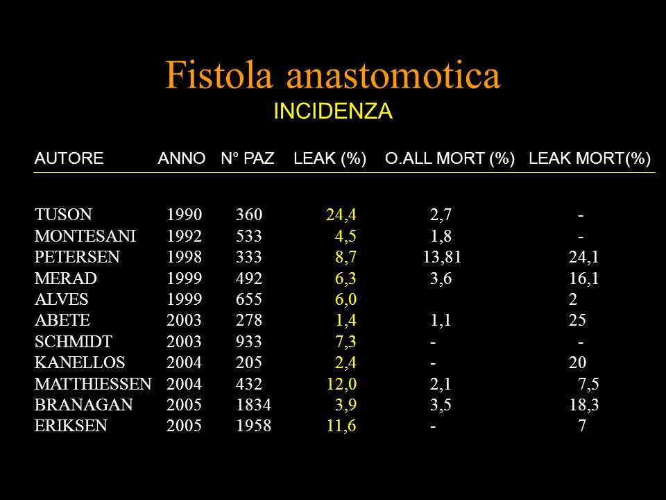 Fistola anastomotica INCIDENZA TUSON199036024,42,7 - MONTESANI1992533 4,51,8 - PETERSEN1998333 8,7 13,8124,1 MERAD 1999 492 6,3 3,6 16,1 ALVES 1999 65
