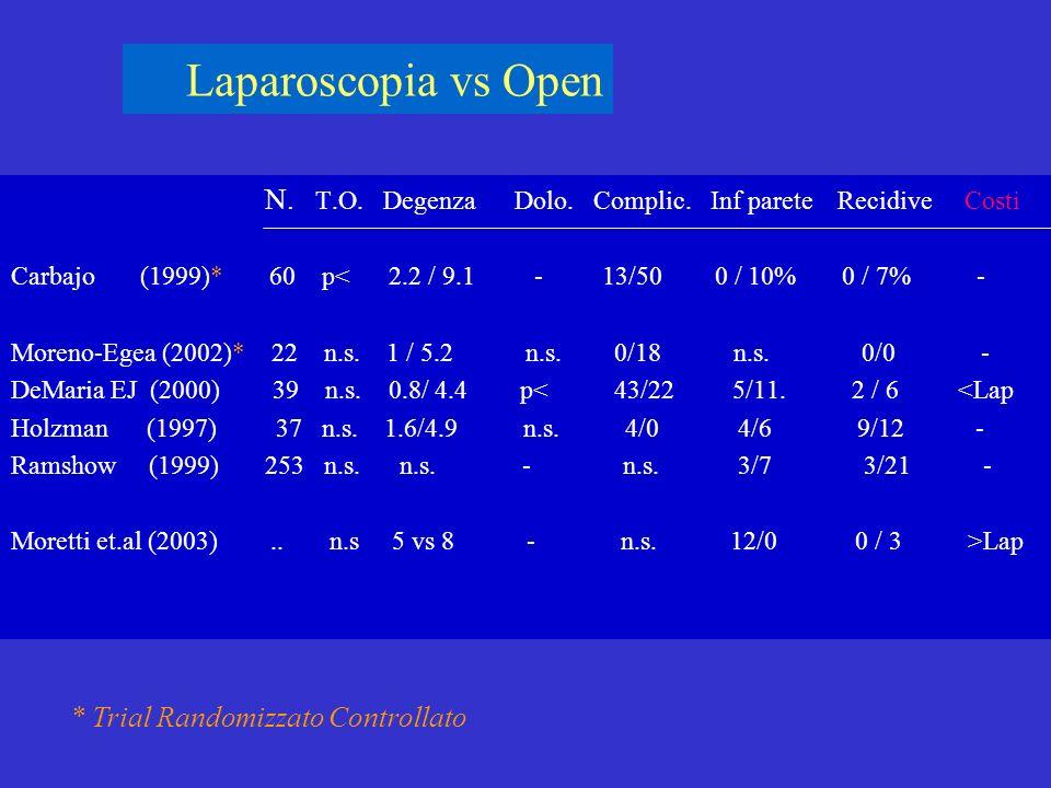 Laparoscopia vs Open N. T.O. Degenza Dolo. Complic. Inf parete Recidive Costi Carbajo (1999)* 60 p< 2.2 / 9.1 - 13/50 0 / 10% 0 / 7% - Moreno-Egea (20