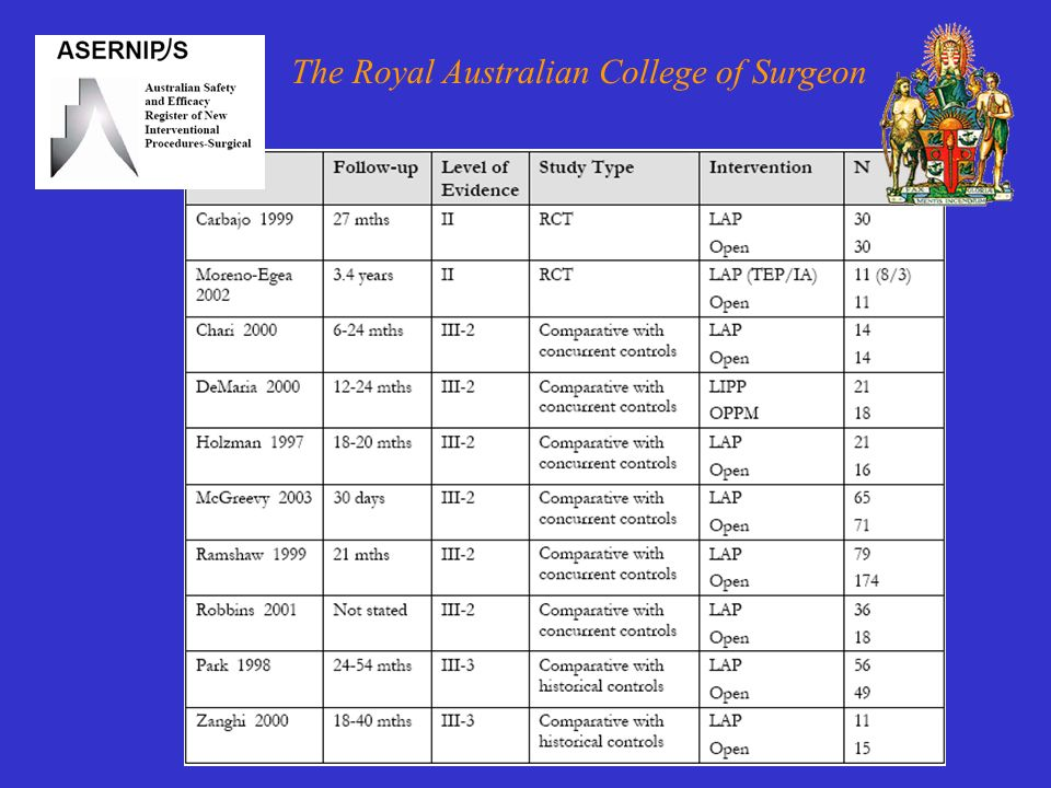 The Royal Australian College of Surgeon