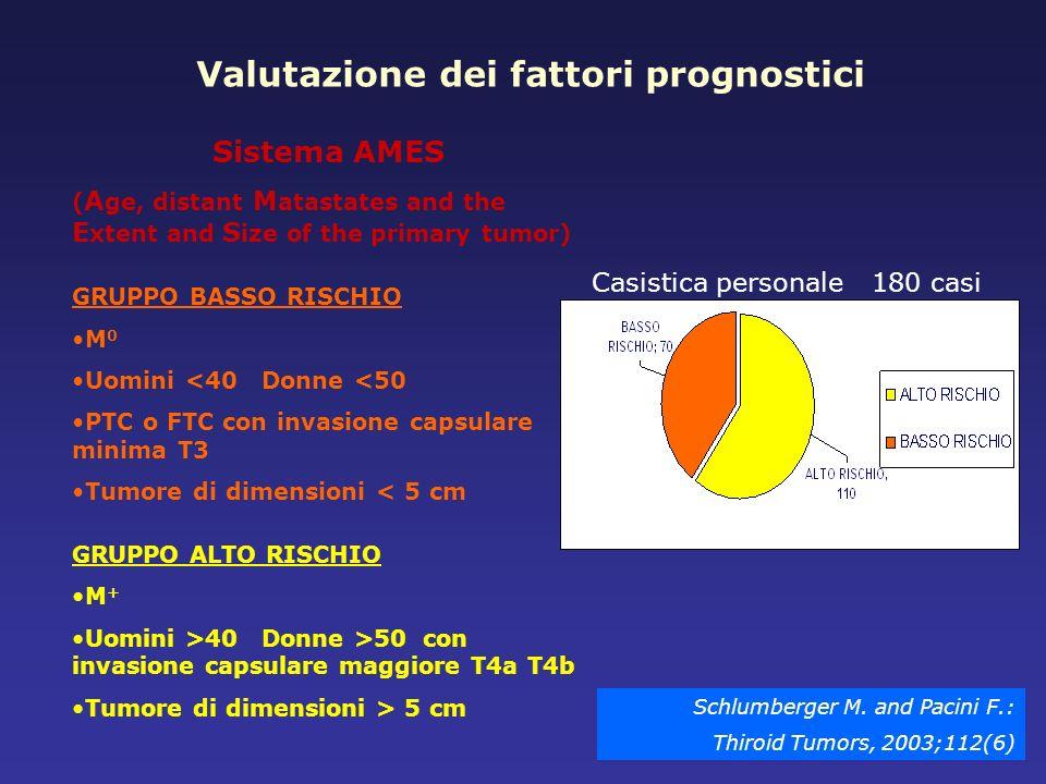 Valutazione dei fattori prognostici Casistica personale 180 casi Sistema AMES ( A ge, distant M atastates and the E xtent and S ize of the primary tum